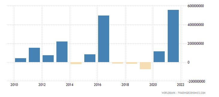 bulgaria net financial flows multilateral nfl us dollar wb data
