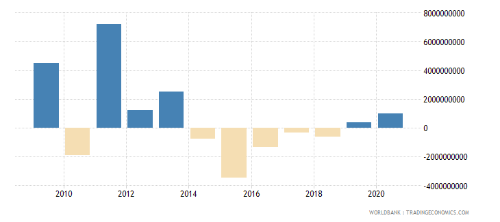 bulgaria net flows on external debt private nonguaranteed png nfl us dollar wb data
