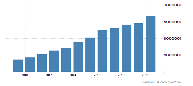 bulgaria net foreign assets current lcu wb data