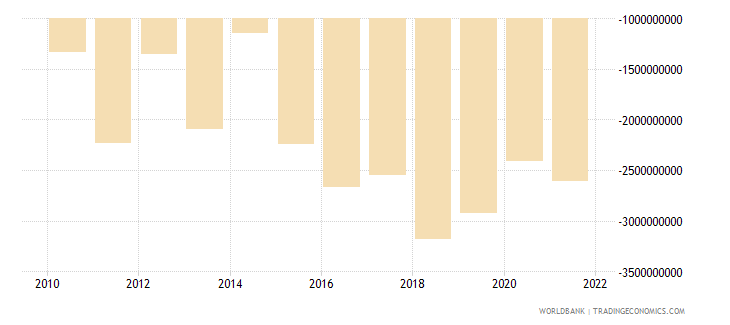bulgaria net income bop us dollar wb data