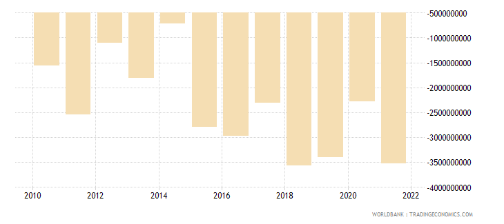 bulgaria net income from abroad current lcu wb data