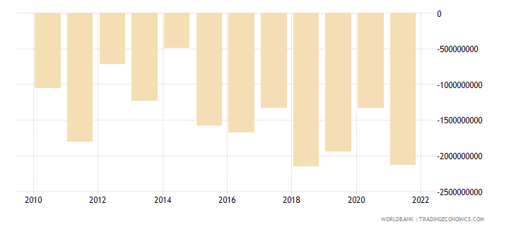 bulgaria net income from abroad us dollar wb data