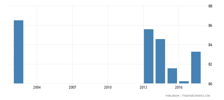 bulgaria net intake rate in grade 1 female percent of official school age population wb data