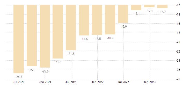 bulgaria net international investment position eurostat data