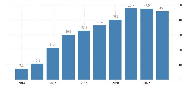 bulgaria net international investment position excluding non defaultable instruments eurostat data