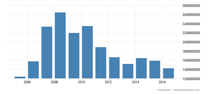 bulgaria net investment in nonfinancial assets current lcu wb data