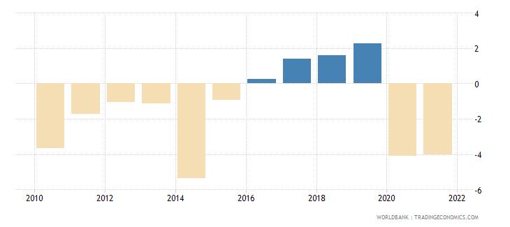 bulgaria net lending   net borrowing  percent of gdp wb data