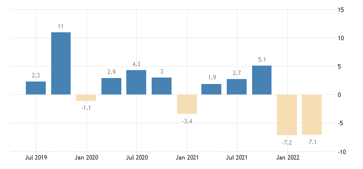 bulgaria net lending borrowing current capital account eurostat data