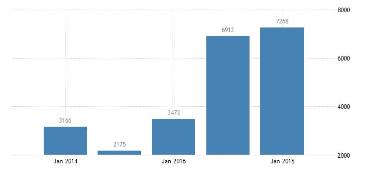 bulgaria net lending net borrowing eurostat data