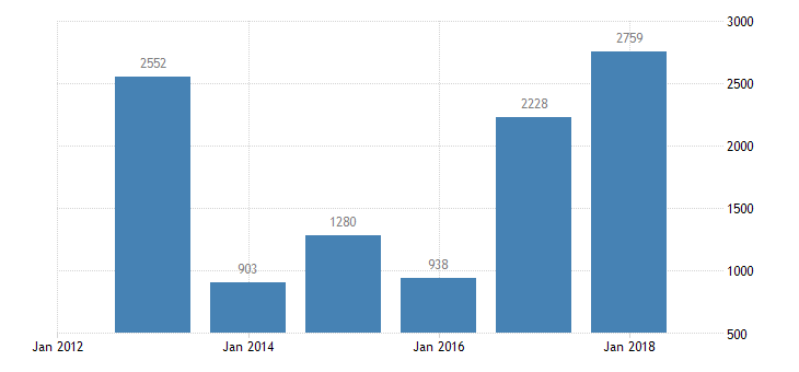 bulgaria net lending net borrowing financial corporations eurostat data