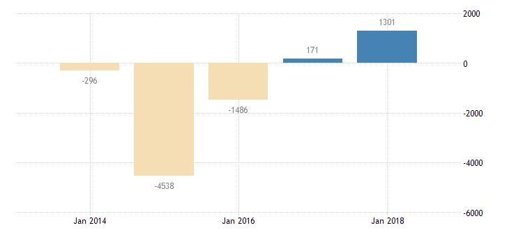 bulgaria net lending net borrowing general gov eurostat data
