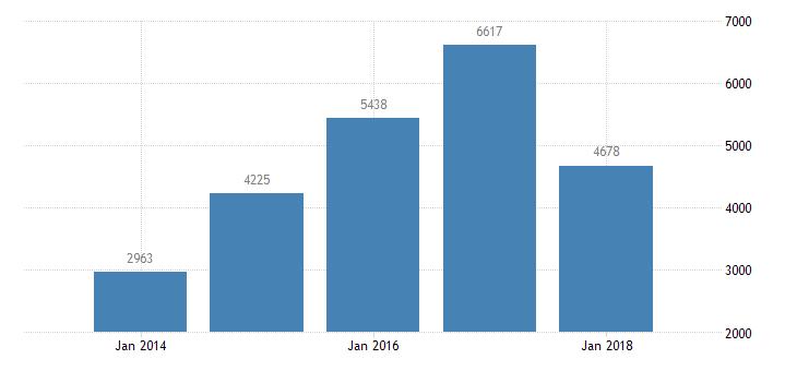 bulgaria net lending net borrowing non financial corporations eurostat data