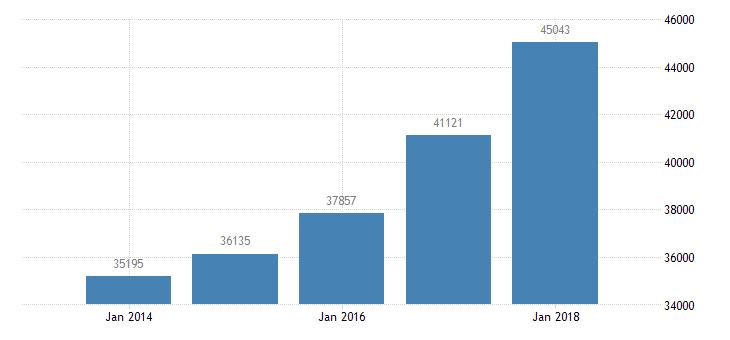 bulgaria net national income eurostat data