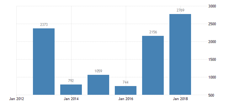 bulgaria net savings financial corporations eurostat data