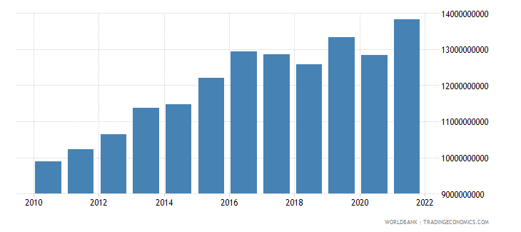 bulgaria net taxes on products constant lcu wb data