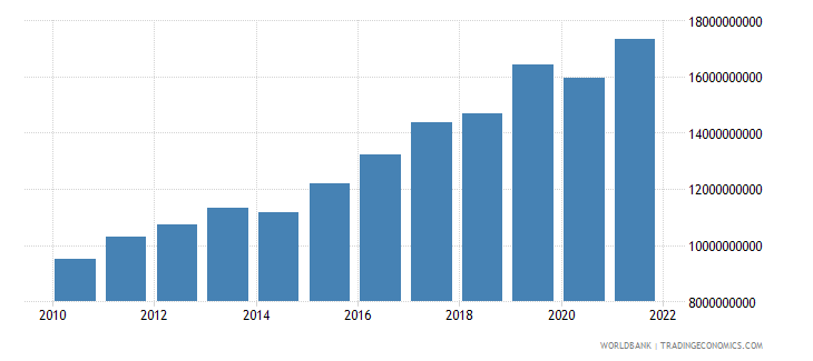 bulgaria net taxes on products current lcu wb data