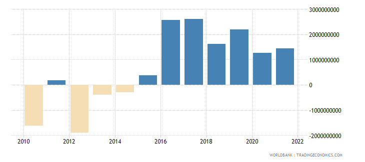 bulgaria net trade in goods and services bop us dollar wb data