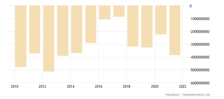 bulgaria net trade in goods bop us dollar wb data