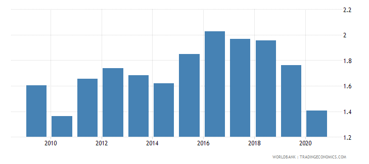 bulgaria new business density new registrations per 1 000 people ages 15 64 wb data