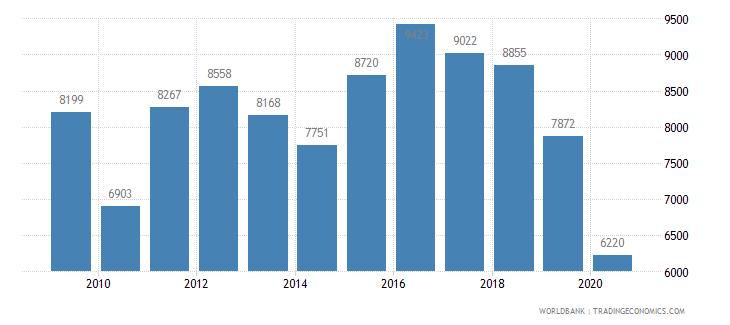 bulgaria new businesses registered number wb data