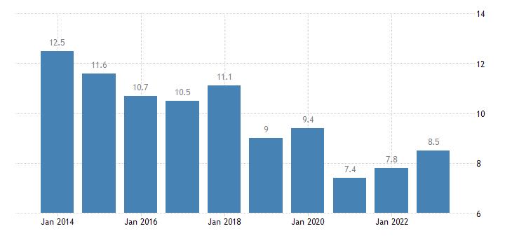bulgaria newly employed eurostat data