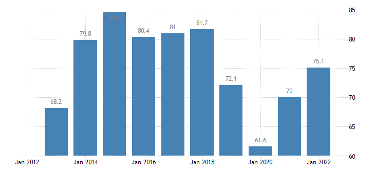 bulgaria nominal unit labour cost eurostat data