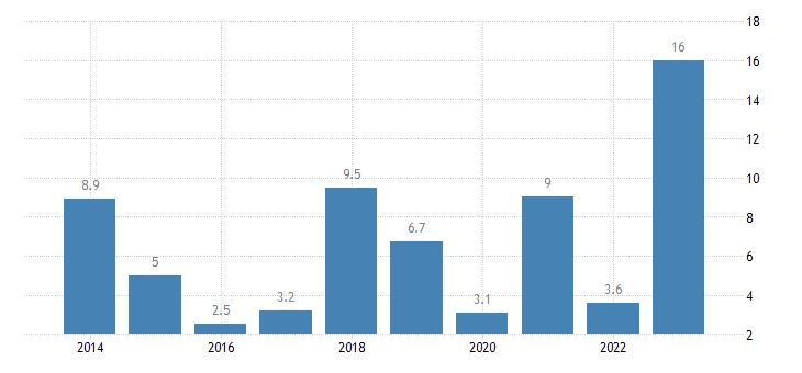 bulgaria nominal unit labour cost growth eurostat data