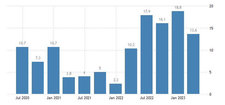 bulgaria nominal unit labour cost nulc eurostat data