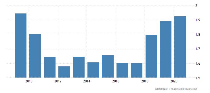 bulgaria nonlife insurance premium volume to gdp percent wb data