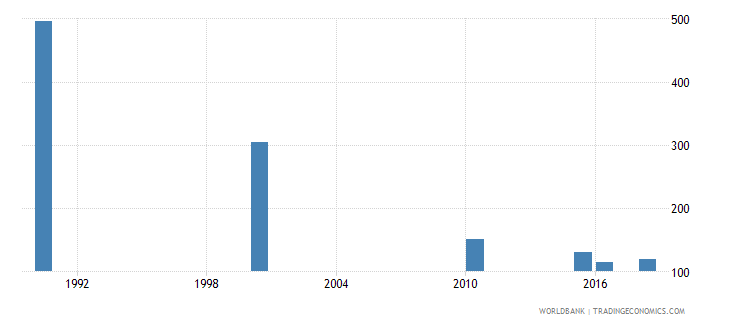 bulgaria number of deaths ages 5 14 years wb data