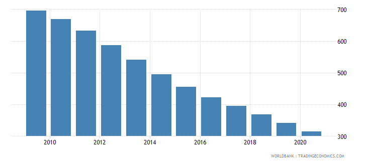 bulgaria number of infant deaths wb data
