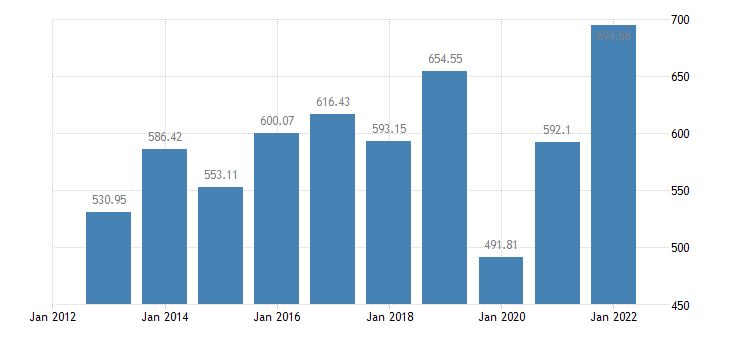 bulgaria number of pigs eurostat data