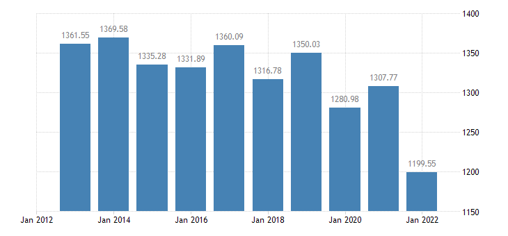 bulgaria number of sheep eurostat data