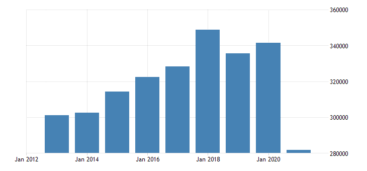 bulgaria number of touristic bedplaces eurostat data
