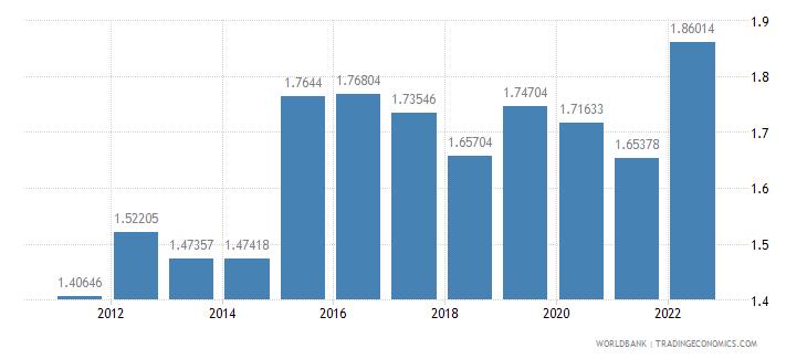 bulgaria official exchange rate lcu per us dollar period average wb data