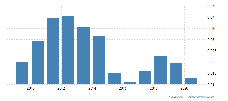bulgaria oil rents percent of gdp wb data