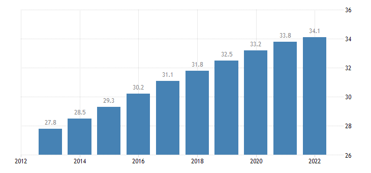 bulgaria old age dependency ratio eurostat data
