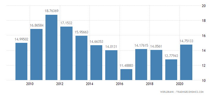 bulgaria ores and metals exports percent of merchandise exports wb data
