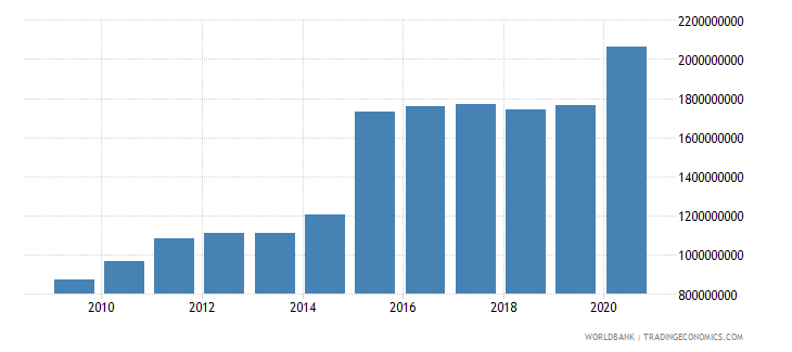 bulgaria other expense current lcu wb data