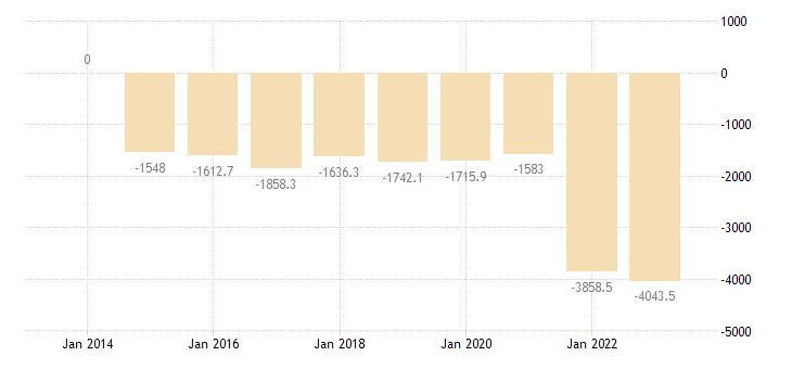 bulgaria other investment central bank eurostat data