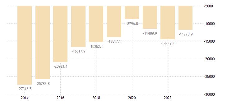 bulgaria other investment eurostat data