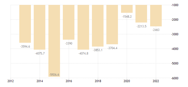 bulgaria other investment general gov eurostat data