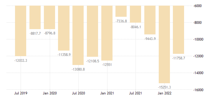 bulgaria other investment net positions at the end of period eurostat data