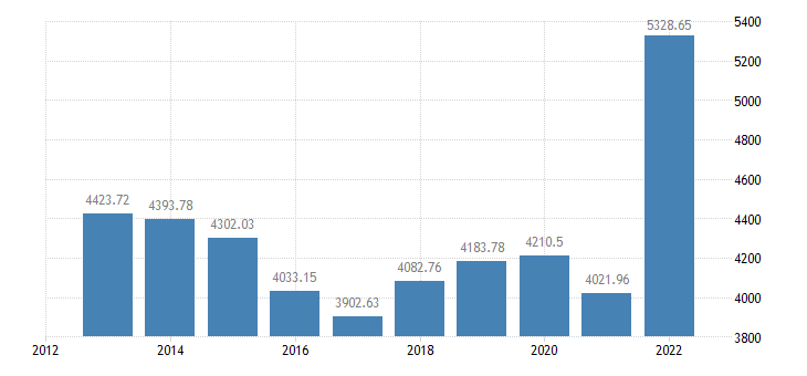bulgaria output of the agricultural industry production value at basic price eurostat data