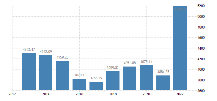bulgaria output of the agricultural industry production value at producer price eurostat data