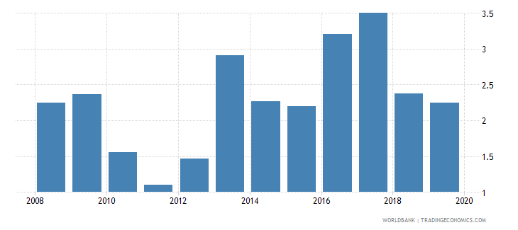 bulgaria outstanding international private debt securities to gdp percent wb data