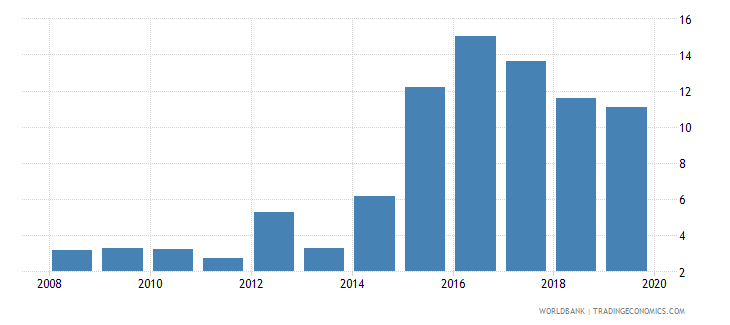 bulgaria outstanding international public debt securities to gdp percent wb data