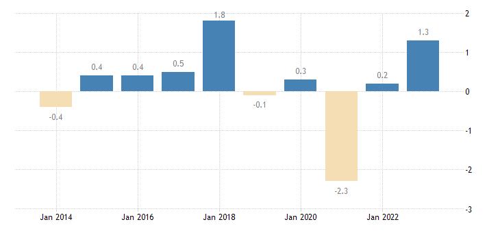 bulgaria overall employment growth eurostat data
