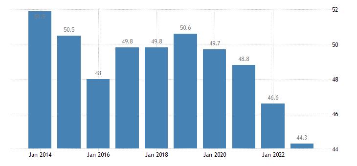 bulgaria overcrowding rate cities eurostat data