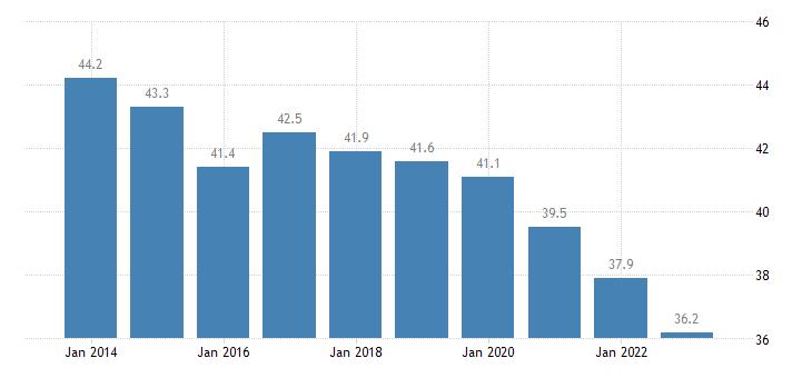 bulgaria overcrowding rate eurostat data